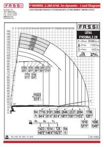 fassi f1950ral.2.28_l816l load chart
