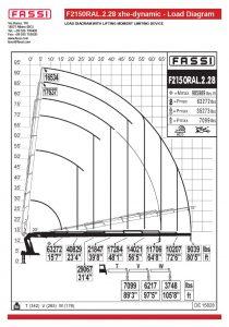 fassi f2150ral.2.28_xhe_dynamic load chart