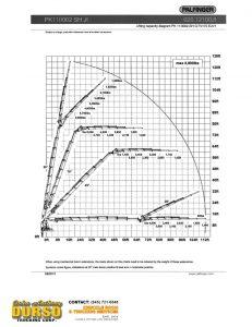 Palfinger pk110002 load chart