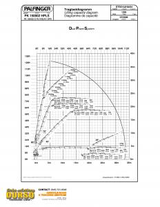Palfinger pk150002g load chart