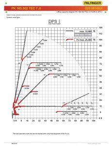 Palfinger pk165.002 load chart