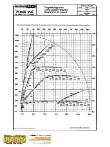 Palfinger pk850002 load chart
